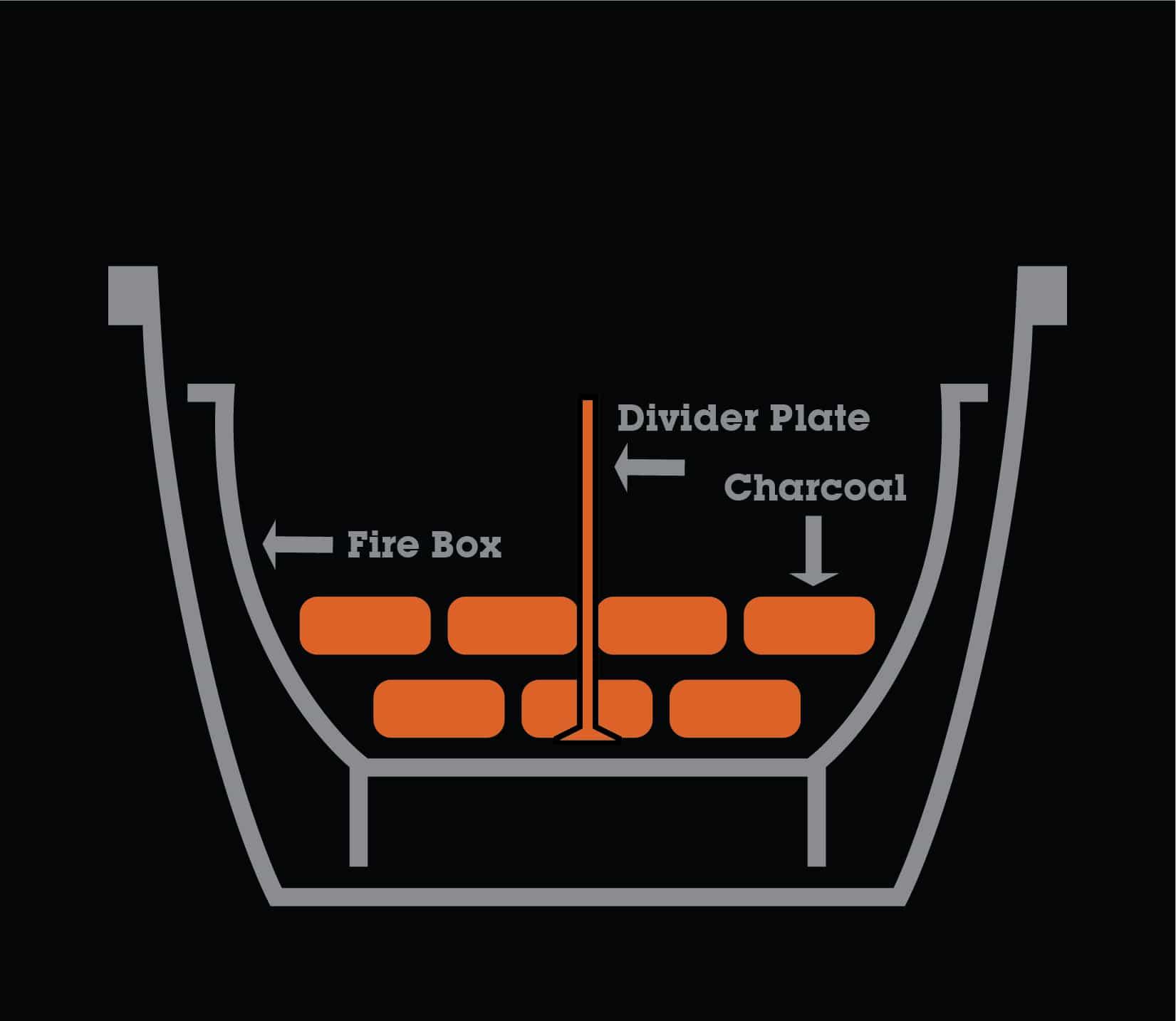 "Indirect Heat Firebox Divider for 20.5"" Cooker"